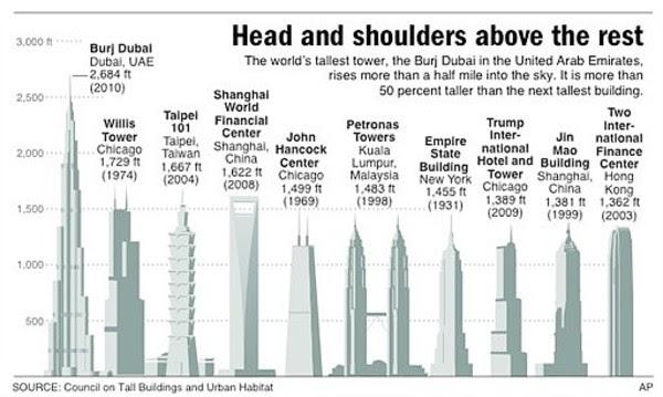 Burj Dubai 8th Wonder Of The World Or Modern Day Tower Of