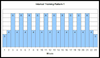 Interval training speed chart 1