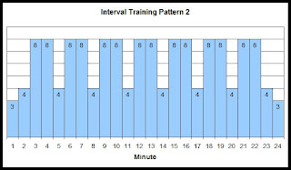 Interval training speed chart 2