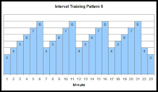 Interval training speed chart 5