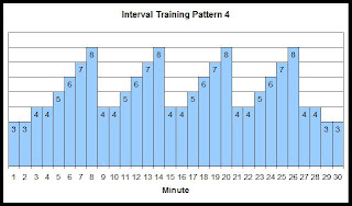 Interval training speed chart 4