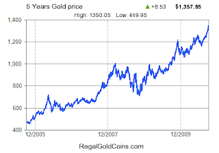 Gold price over 5 years chart
