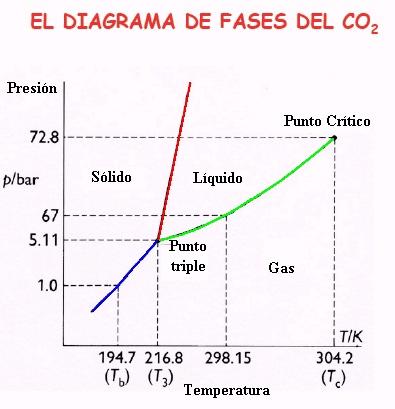 Diagrama de fases gostaria de saber o porque disso acontecer visto que seguindo essas regras a uma determinada temperatura o aumento da presso ocasiona um aumento de ccuart Image collections