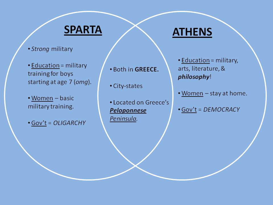 a comparison between the lives of athenians and spartans Rise of city-states: athens and sparta  life in sparta was vastly different from life in athens  the differences between athens and sparta eventually led to.