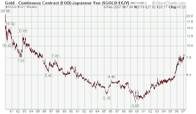 spot gold yen long term chart