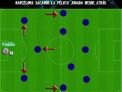Barcelona de Guardiola sacando la pelota