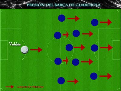 presion del Barcelona de Guardiola