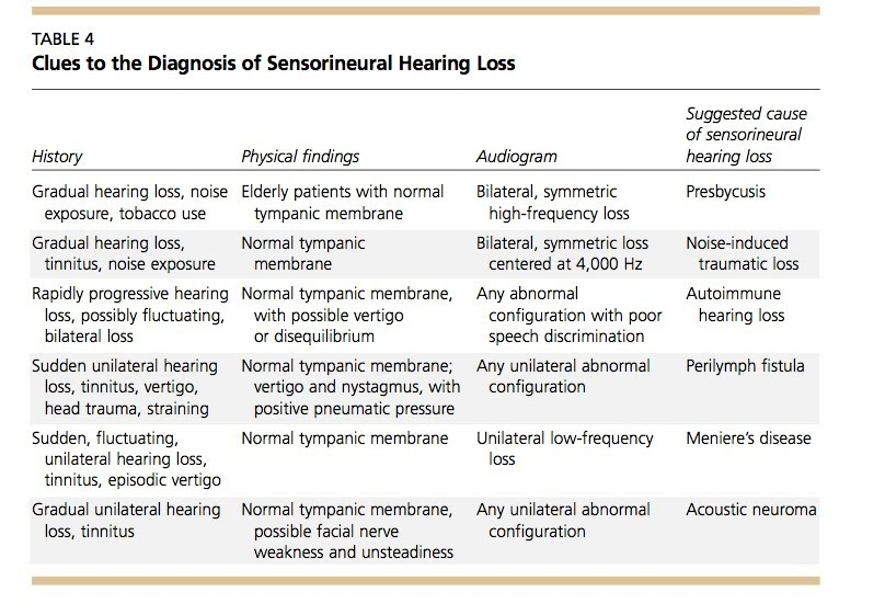 sudden sensorineural hearing loss results of intratympanic steroids as salvage treatment
