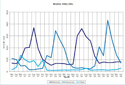Sample Monthly Utility Bills Graph