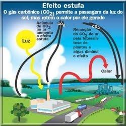 Efeito Estufa.