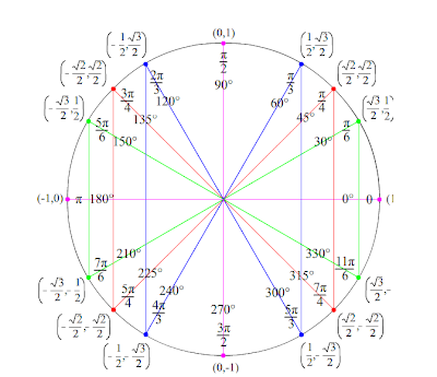 Finding two angles between 0 and 360 that have the same for Trigonometry table 0 360