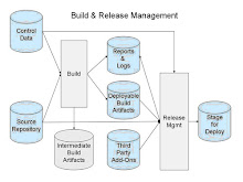 Build and Release Management
