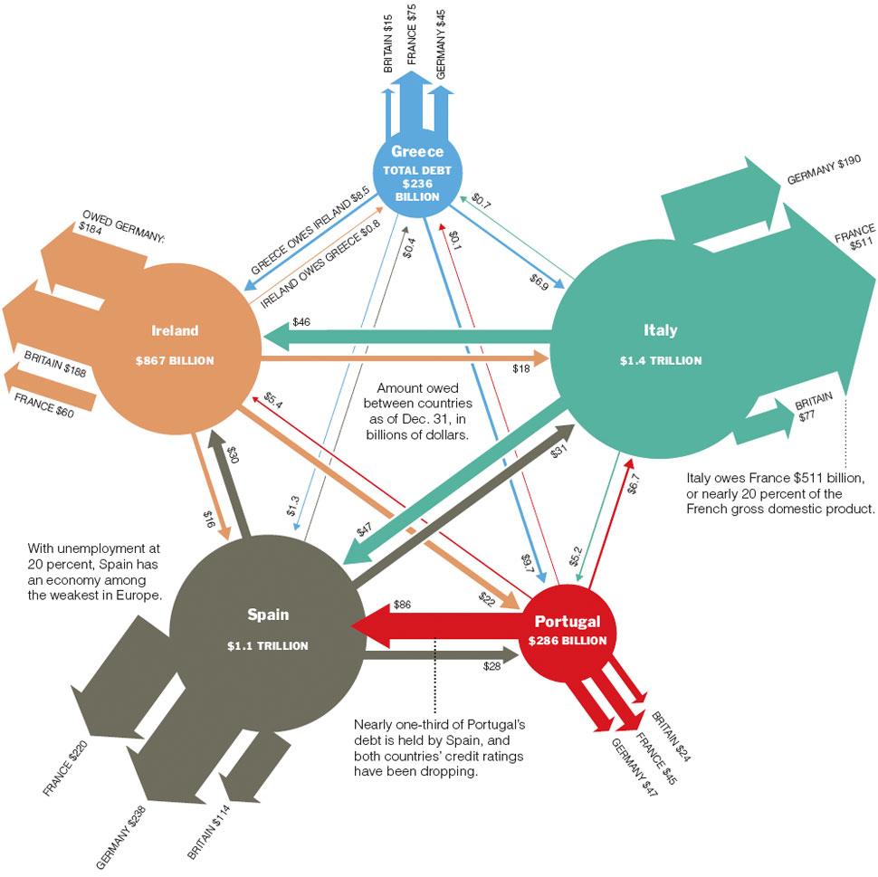 europe s web of debt