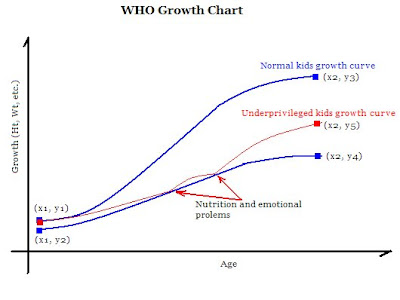 The WHO Growth Charts/Graph's