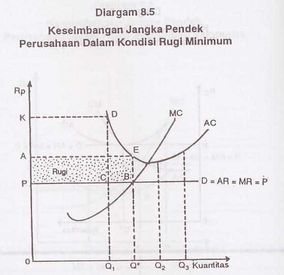 Ranggas blog 2010 diagram 84 kondisi impas terjadi bila biaya rata rata sama dengan harga dimana laba per unit sama dengan nol ccuart Gallery
