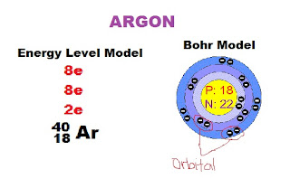 Bohr Model Argon Bohr model argon