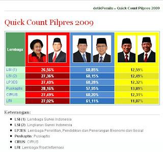 Hasil sementara perhitungan suara Pilpres 2009 oleh Lembaga Penyelenggara Quick Count