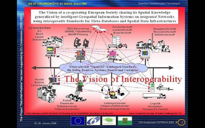 [ The VISION of INTEROPERABILITY - 1999 - GIS OF TOMORROW @ 5th EC-GI&GIS, Stresa/Italy ]