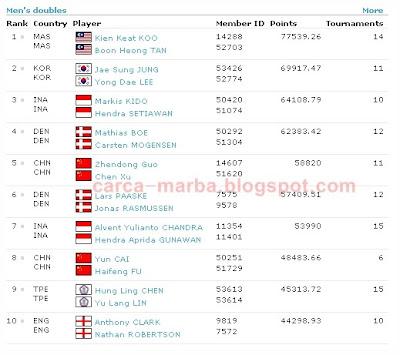 Ranking Dunia Terkini Pemain Badminton - BWF World Ranking (2010-19)
