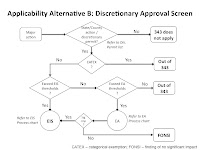 Alternative B Process Flow Chart