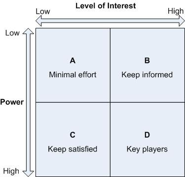 Good This Matrix Is Useful For Identifying Any Blockers Or Facilitators To The  Communication Efforts And To Point Out The Amount Of Time And Effort That  The ... Within Power Interest Matrix