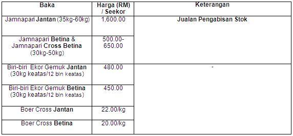 Promosi Harga Istimewa (Update 09.05.2008)