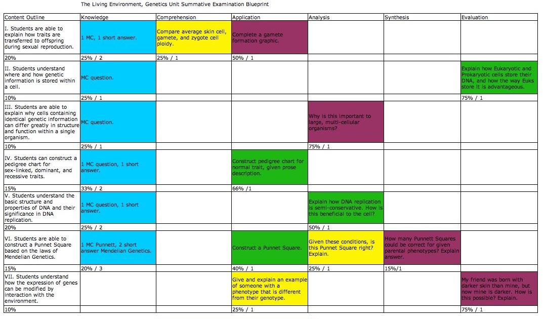 Glens edi 603 blog final draft of summative assessment blueprint malvernweather Gallery