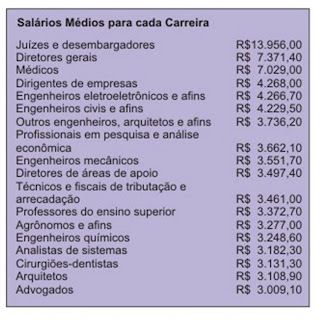CURSO DE SECRETARIADO | CURSO DE MEDICINA | CARREIRAS E SALARIOS | MEDICOS | FACULDADE DE MEDICINA