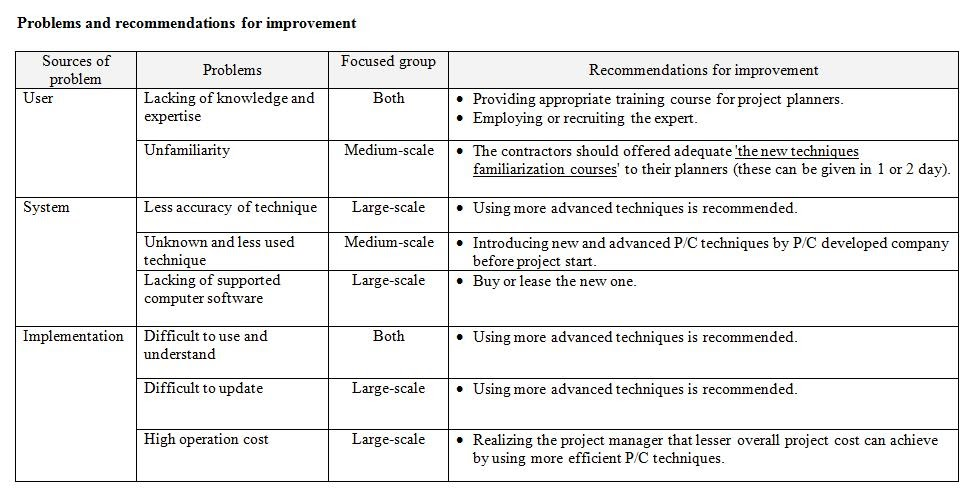 Sample project report for project management – Project Progress Report