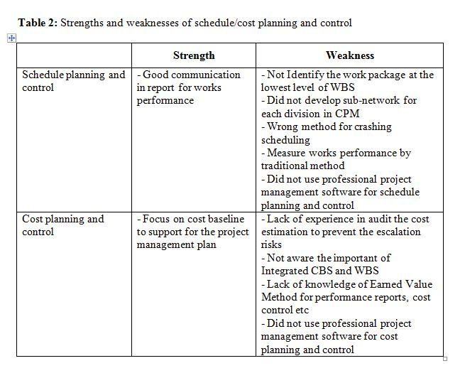 efficiency for project managers in project planning and control this study finds the strengths and weaknesses of schedulecost planning and control