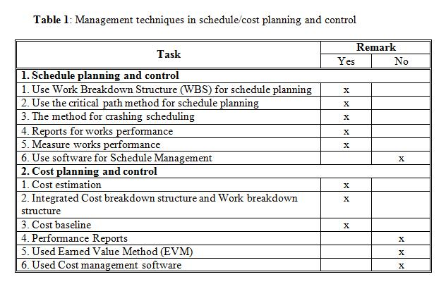 Professional Project Management Education Practices Of Contractor Schedule Cost Planning And