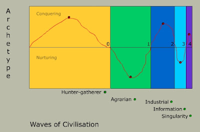 Alvin Toffler's waves of civilicastion with an added fourth wave added, namely the singularity age