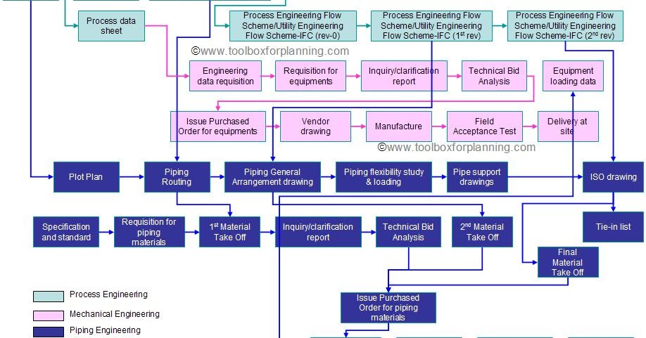 Toolbox4planning Concept Of Engineering Work Flow For