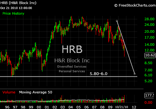 Hrb stock options