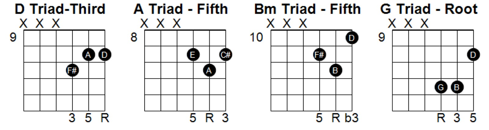 worship guitar workshop: 14 Ways to Escape the First Four Frets, Part 5