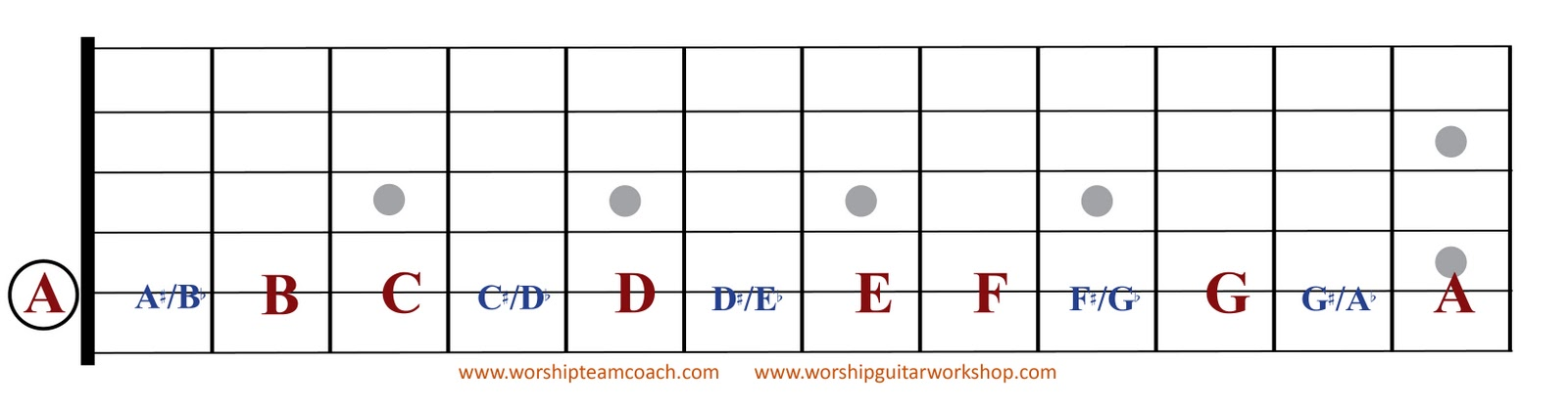 14 Ways To Escape The First Four Frets Part 8 Worship Team Coach