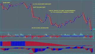 técnica de trading