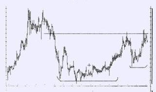 grafico forex