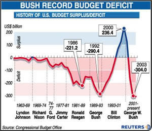U.S. Budget Deficit - Good or Bad?