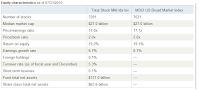 Vanguard Total Stock Market Fund