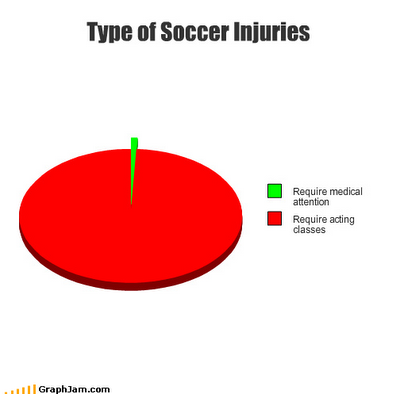 funny soccer quotes. World Cup soccer injuries