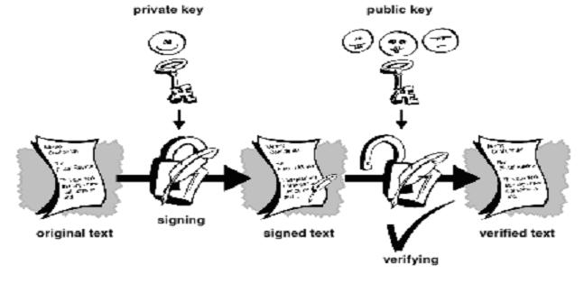 cryptography one way function A cryptographic hash function is a special class of hash function that has certain properties which make it suitable for use in cryptography it is a mathematical algorithm that maps data of arbitrary size to a bit string of a fixed size (a hash) and is designed to be a one-way function , that is, a function which is infeasible to invert.
