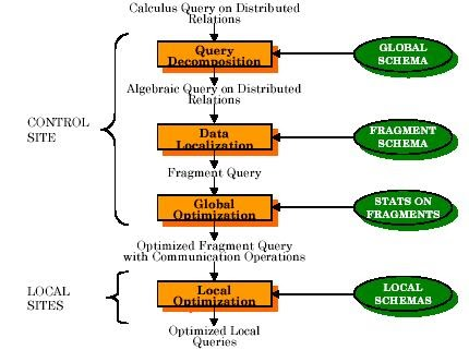 thesis on query optimization in distributed database Distributed query optimization using detailed b 1982 query optimization in distributed database in relational query processing phd thesis.