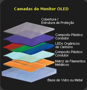 Camadas do monitor OLED