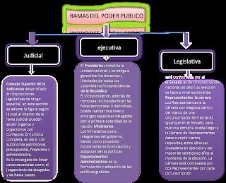 Identifica las funciones de los órganos control del poder