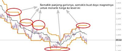 Strategi forex terbaik 2012