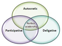 autocratic leadership style definition pdf