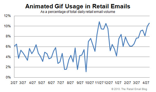 MediaPost Publications Animated Gif Usage Rising 64% Year-Over ...
