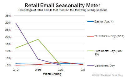 Click to view the Mar. 5, 2010 Retail Email Seasonality Meter larger