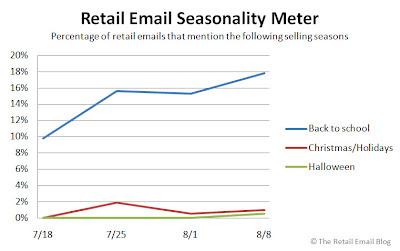 Click to view Retail Email Seasonality Meter larger